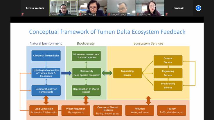 Grenzüberschreitende Zusammenarbeit und das Tumen-Flussdelta
